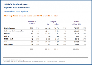 New pipeline projects in the world in the last 12 months 2014 11