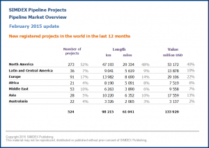 New pipeline projects in the world in the last 12 months 2015 02
