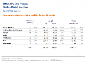 New pipeline projects in the world in the last 12 months 2015 04