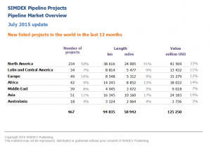 New pipeline projects in the world in the last 12 months 2015 07