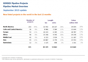 New pipeline projects in the world in the last 12 months 2015 09