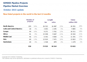 New pipeline projects in the world in the last 12 months 2015 10