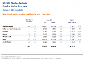 New pipeline projects in the world in the last 12 months 2016 01